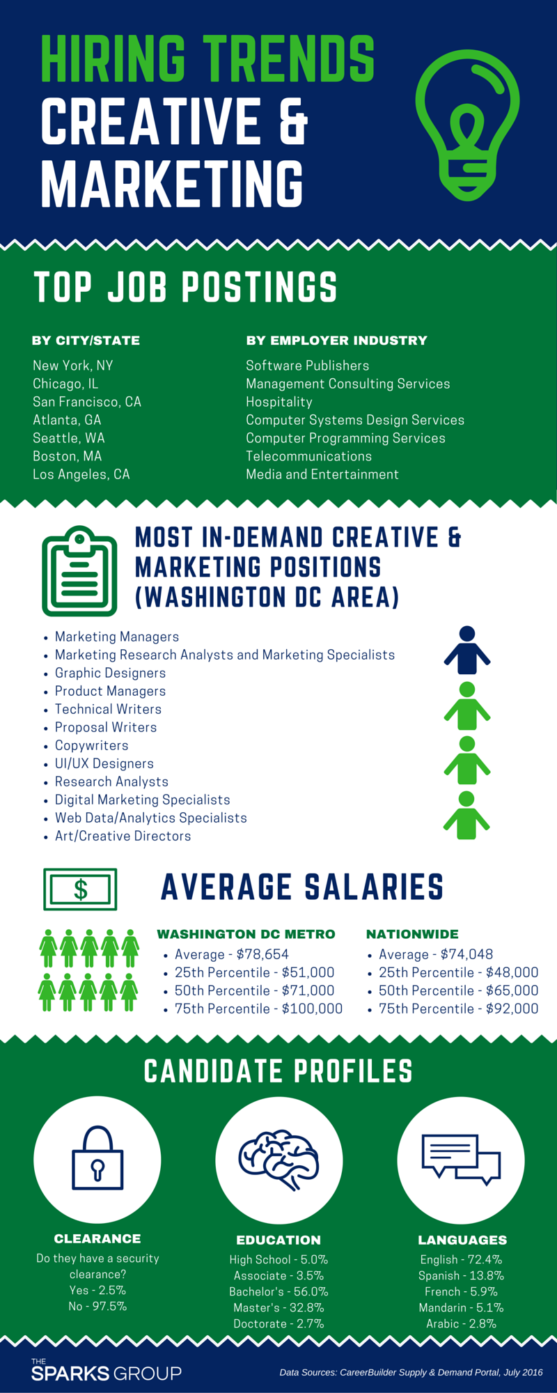 Infographic Creative And Marketing Employment Trends
