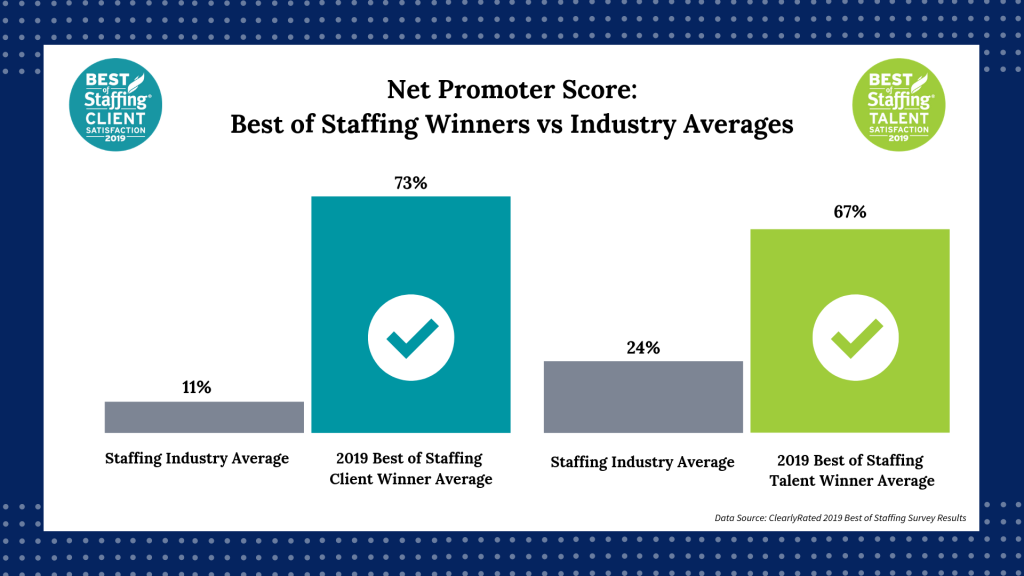 Net Promoter Score Comparison - Best of Staffing Winners vs Staffing Industry Averages