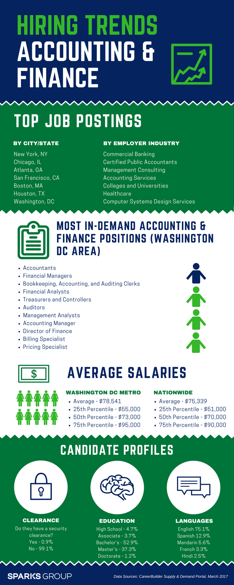 accounting exploration career Career exploration focuses on learning about the occupations that seem to be a good fit based on the results of your self assessment and any other professions that.