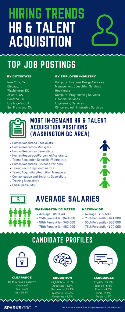 2017 Hiring Trends Human Resources and Talent Acquisition