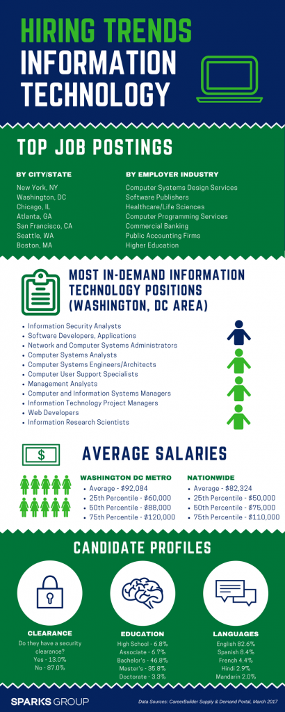 2017 Hiring Trends Information Technology