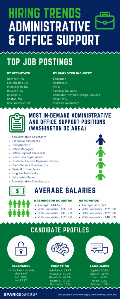 2017 Hiring Trends Office and Administrative